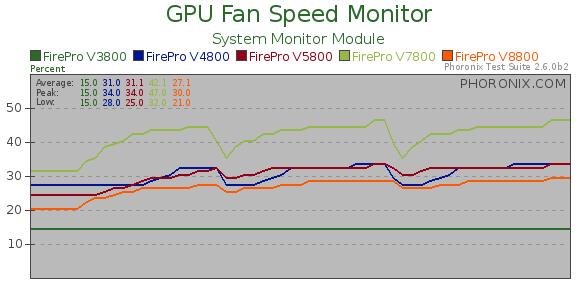 AMD FirePro V4800 & FirePro V7800 Review - Phoronix