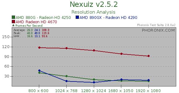 Ati Mobility Radeon Hd 4250 Graphics Driver