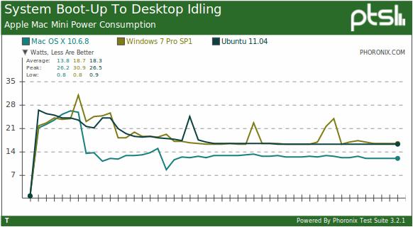 Mac OS X Power Consumption vs  Ubuntu 11 04, Windows 7