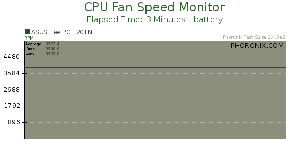 Cpu Fan: Ubuntu Cpu Fan Speed