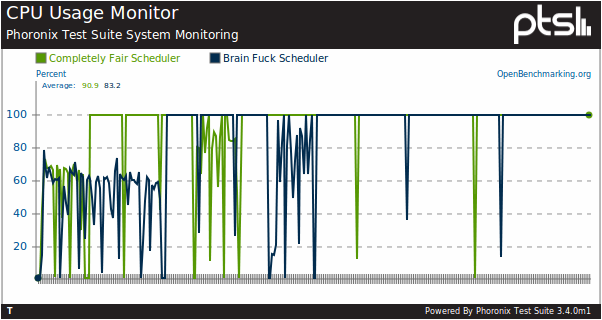 Two Years With Linux BFS, The ...