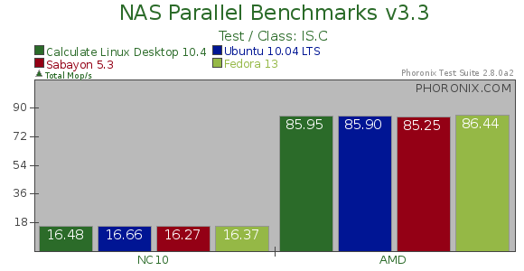 Benchmarks Of The Gentoo-Based Calculate Linux Desktop
