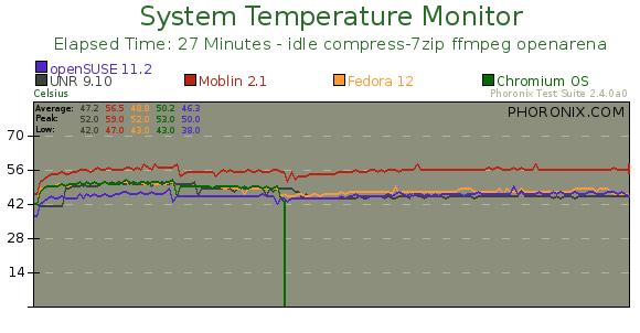 Chromium OS, Moblin, Ubuntu Netbook Remix Benchmarks - Phoronix
