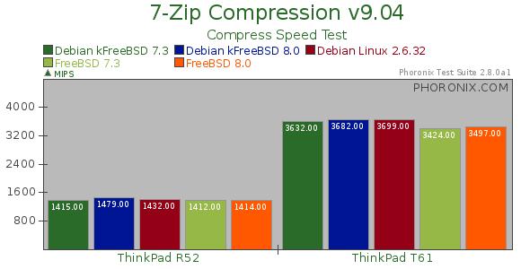 Debian Linux Benchmarked Against Debian GNU/kFreeBSD