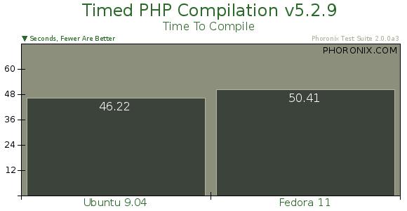 Ubuntu 9 04 vs  Fedora 11 Performance