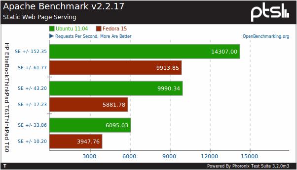 OpenNews: Сравнение производительности Fedora 15 и Ubuntu 11 04