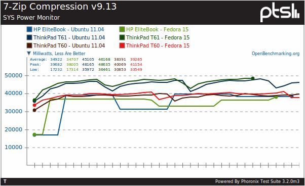 Is Fedora 15 Faster Than Ubuntu 11 04? - Phoronix