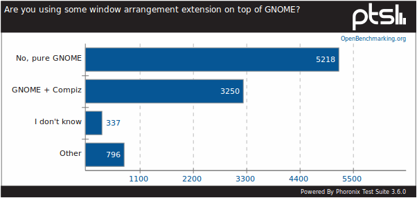 The 2011 GNOME User Survey Results - Phoronix