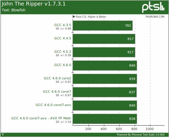 Gcc 4 6 Compiler Performance With Avx On Sandy Bridge