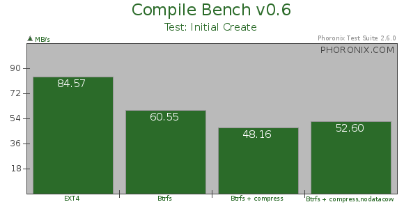 Where The Btrfs Performance Is At Today - Phoronix