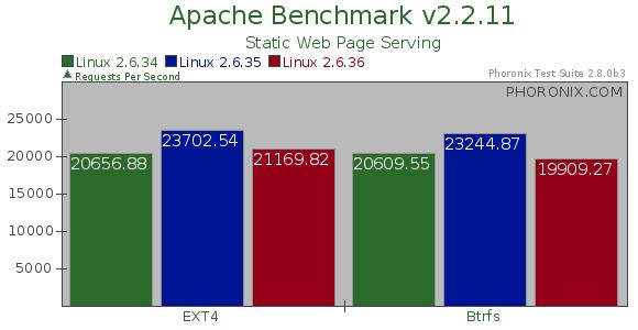 EXT4 & Btrfs Regressions In Linux 2 6 36 - Phoronix
