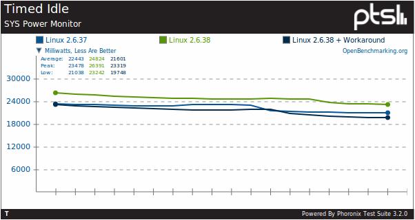 kernel 2.6.38
