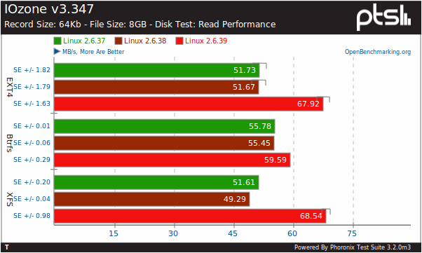 Linux 2 6 39: XFS Speeds-Up, EXT4 & Btrfs Unchanged - Phoronix