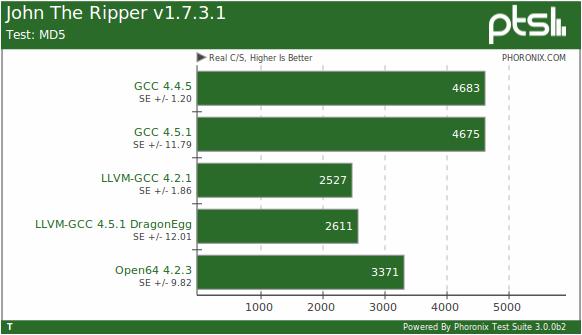 A Linux Compiler Deathmatch Gcc Llvm Dragonegg Open64