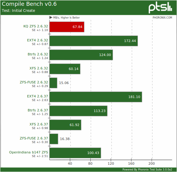Running The Native ZFS Linux Kernel Module, Plus Benchmarks
