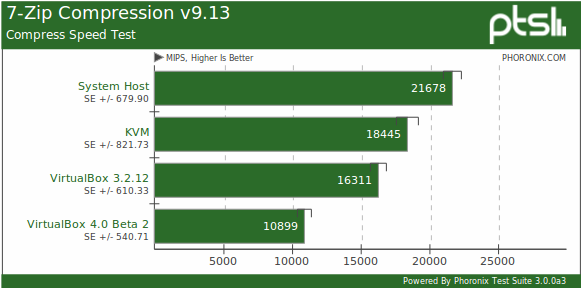 Linux KVM vs  VirtualBox 4 0 Virtualization Benchmarks