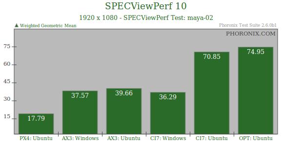 Windows 7 vs Ubuntu 10.04: ¿quién es más rápido?