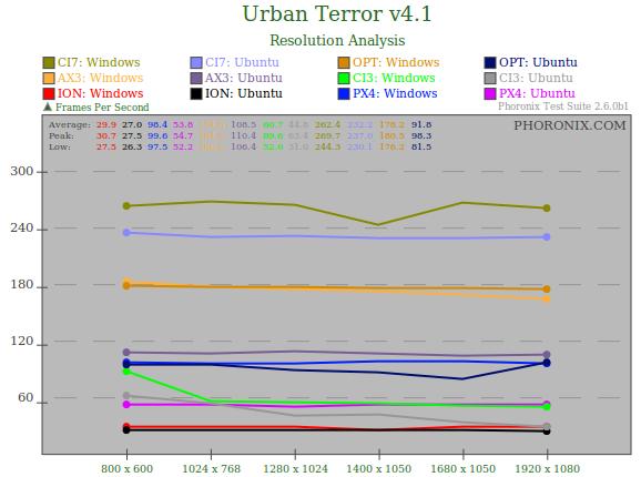 urban terror para ubuntu 10.04