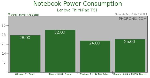 Ubuntu 10 04 Is More Power Hungry Than Windows 7 - Phoronix