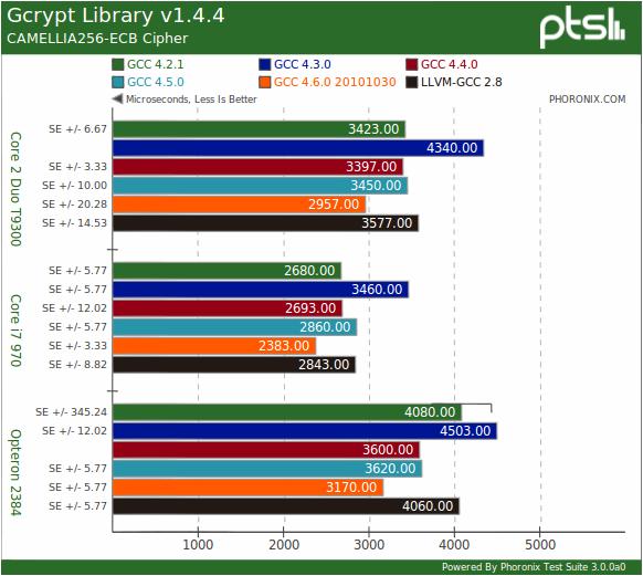 Compiler Benchmarks Of Gcc Llvm Gcc Dragonegg Clang