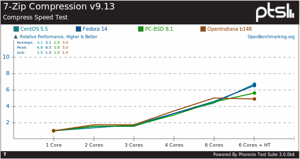 Multi-Core, Multi-OS Scaling Performance (Fedora, CentOS, FreeBSD