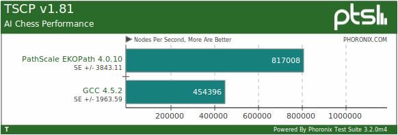 PathScale libera el compilador EKOPath 4, a triplicar rendimientos