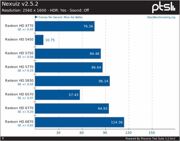 Sapphire Radeon HD 6770 Review - Phoronix