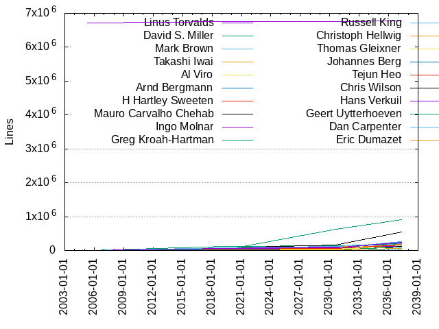 GitStats - linux